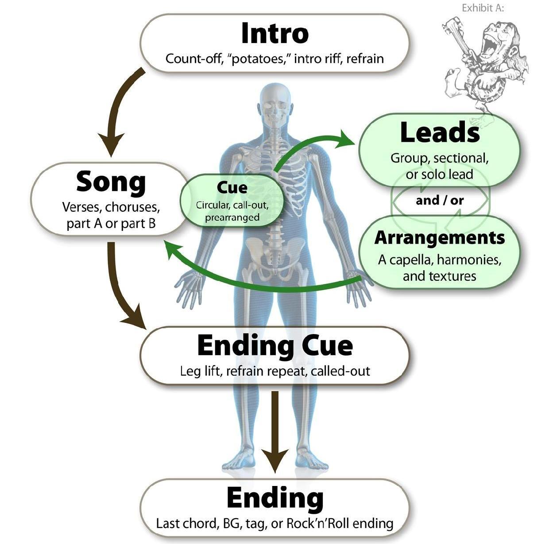 Anatomy of a Jam - JamAlong Music Method