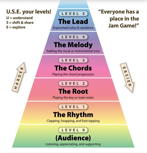 How to play songs