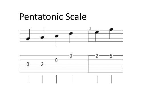 Unlocking Scales on the Banjo - JamAlong Music Method