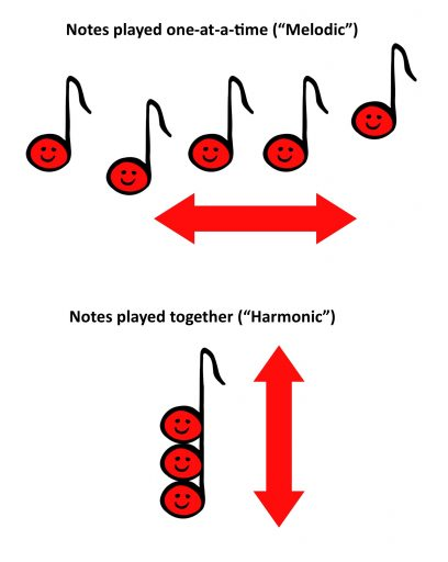 Street Theory Where Chords Come From Jamalong Music Method